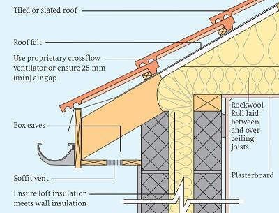 عایق کاری سقف با پشم سنگ